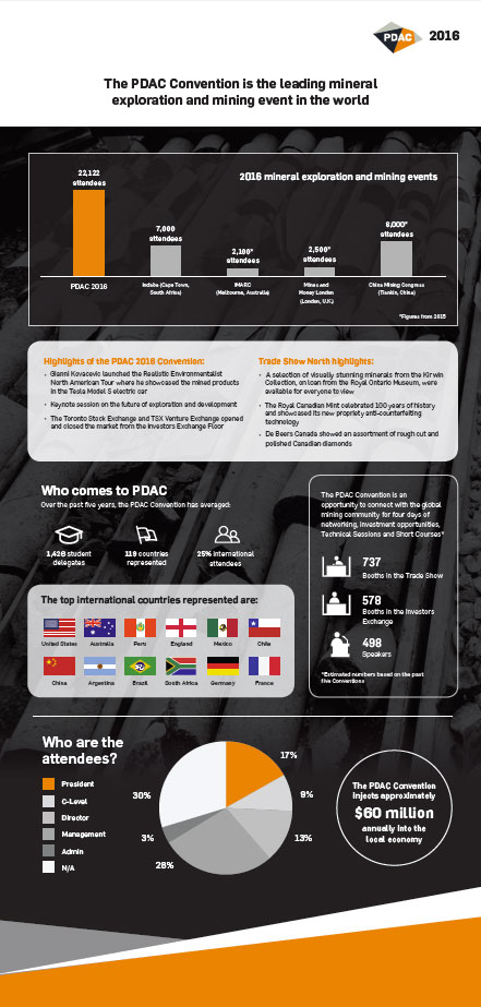 pdac-convention-2016-infographic