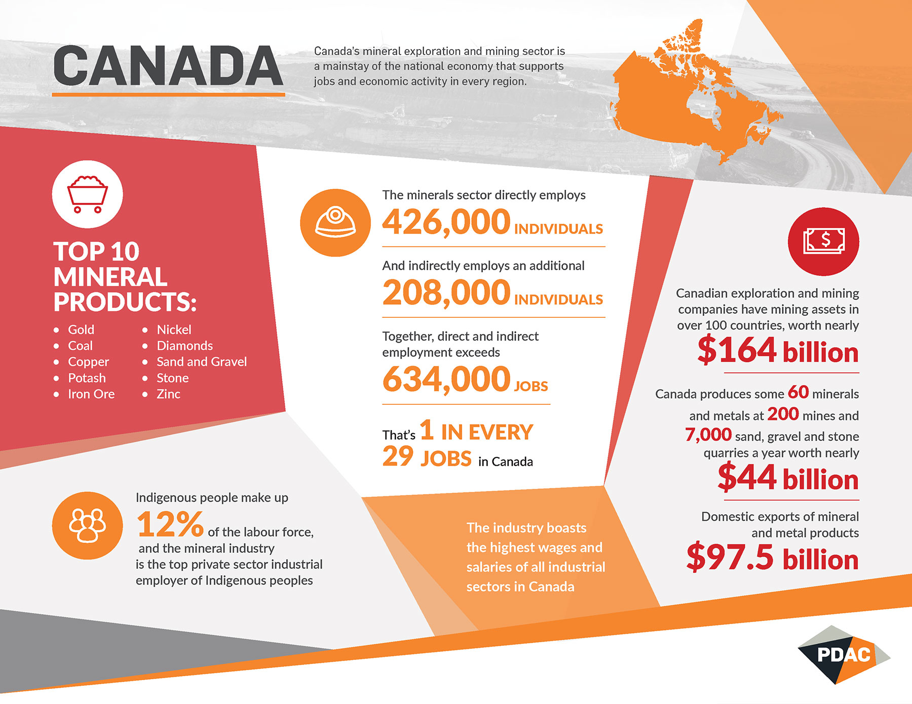 Pdac Canada - Industry Stats