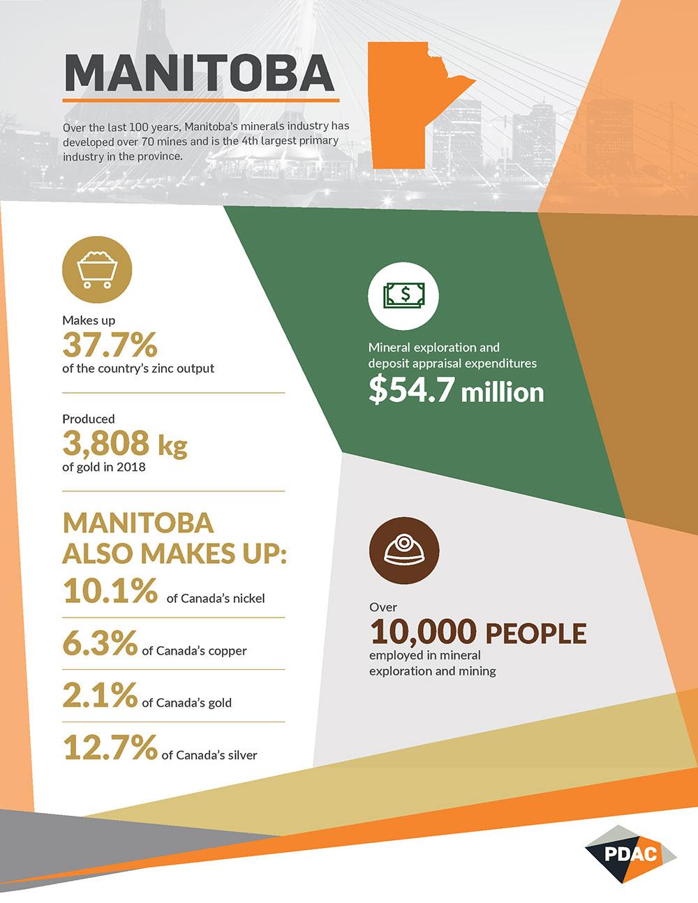 PDAC-Manitoba