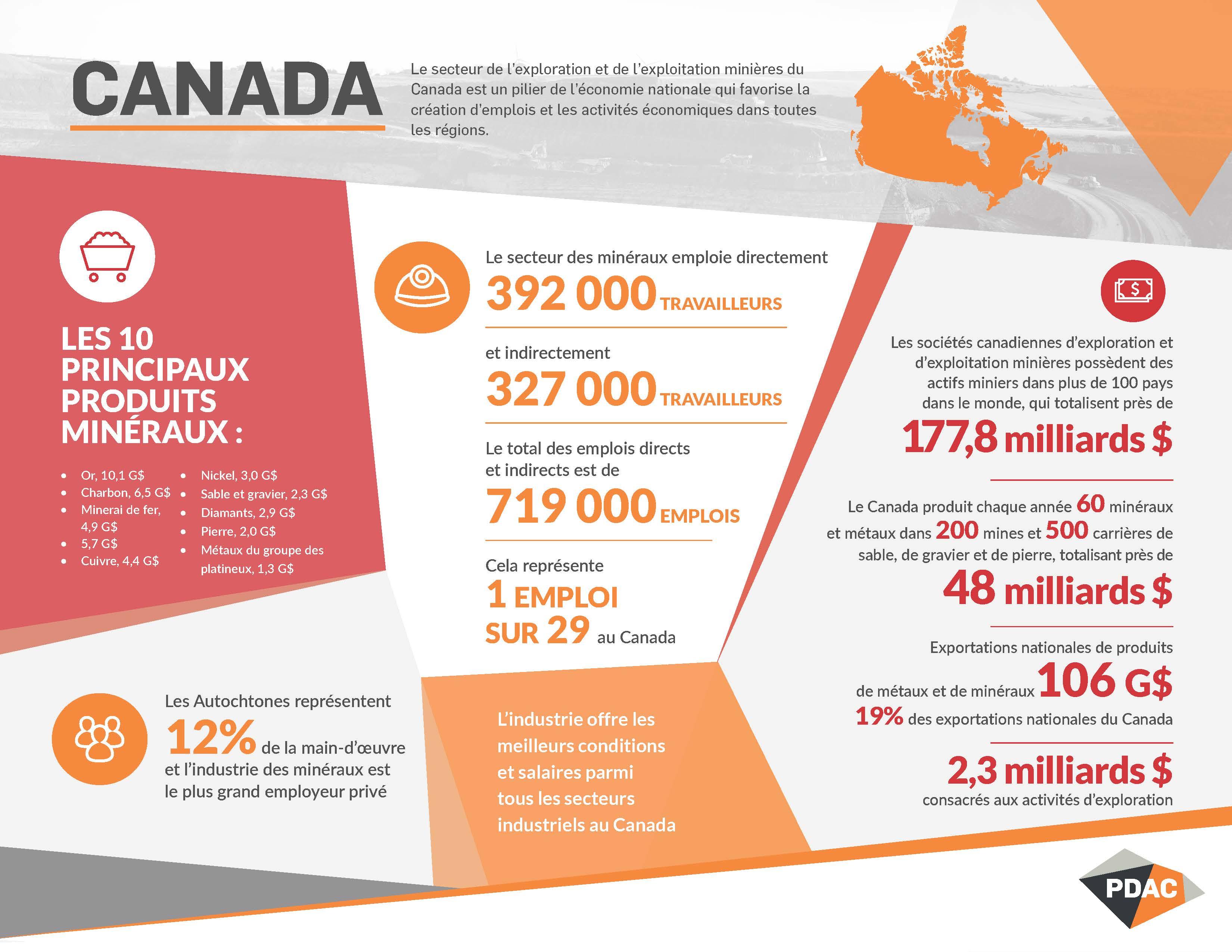 PDAC Canada