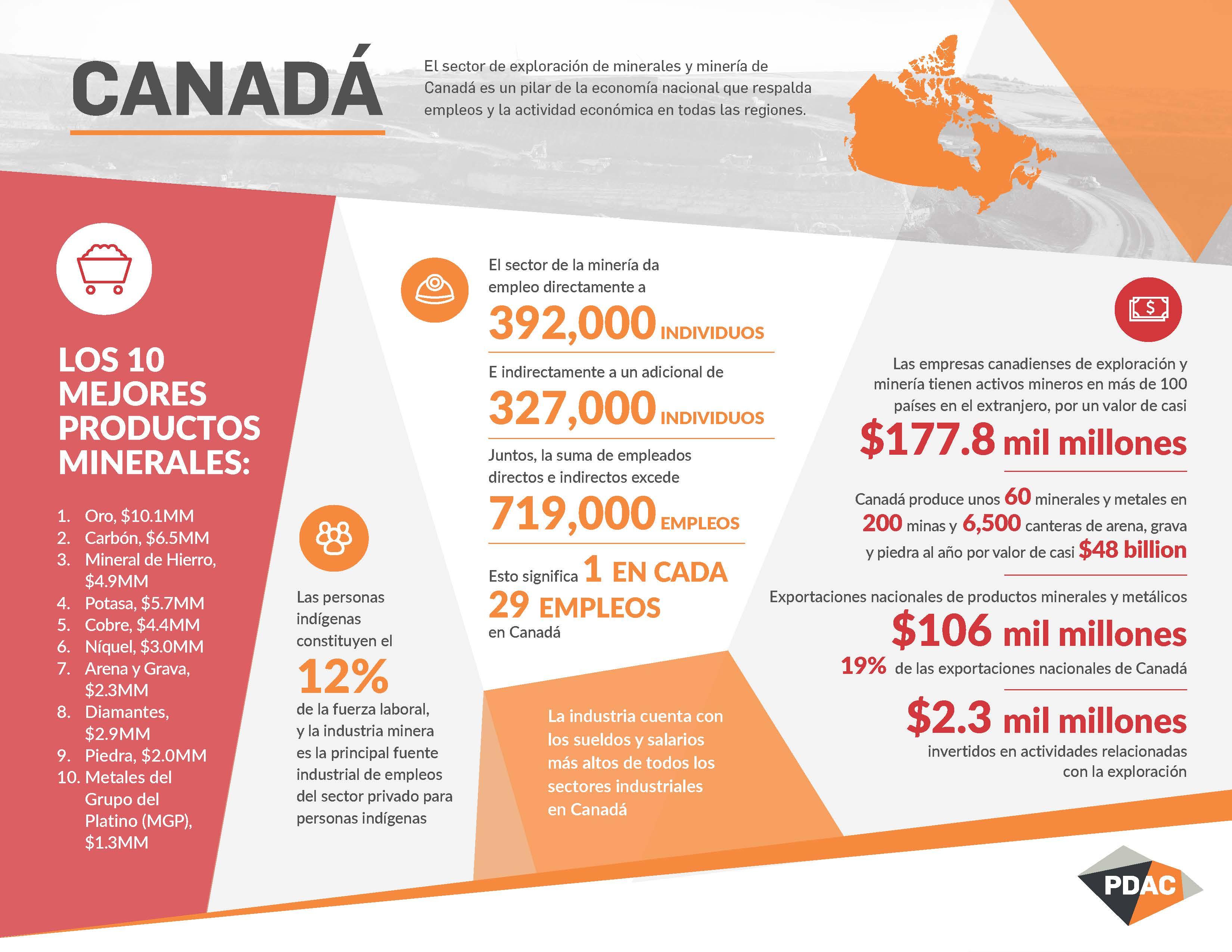 PDAC Canada-Spanish